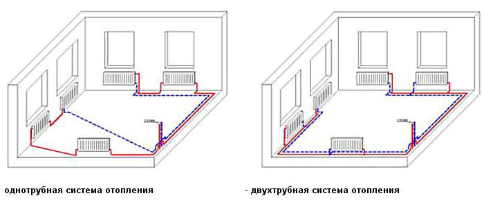 Отопление своими руками в частном доме двухтрубное
